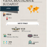 ¿Cuánto cuesta viajar a Viena, Bratislava y Budapest?